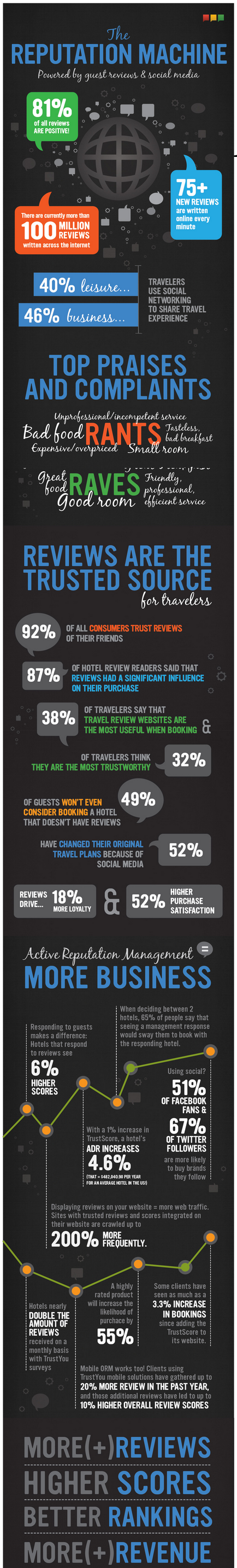 Reviews  Revenue and the Reputation Machine  infographic